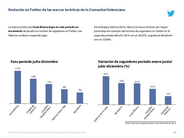IV Barómetro de Redes Sociales de los Destinos Turísticos de la Comunitat Valenciana 28 Evolución en Twitter de las marcas...