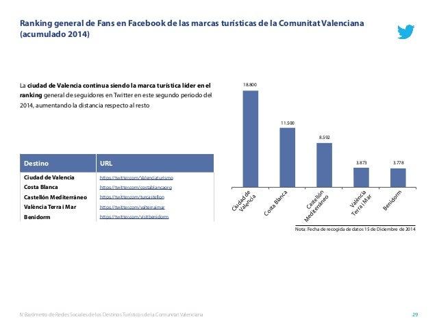 IV Barómetro de Redes Sociales de los Destinos Turísticos de la Comunitat Valenciana 29 Ranking general de Fans en Faceboo...