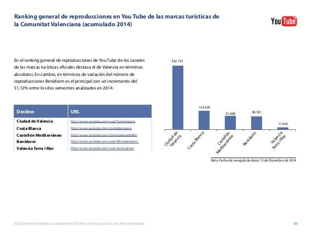 IV Barómetro de Redes Sociales de los Destinos Turísticos de la Comunitat Valenciana 30 Ranking general de reproducciones ...