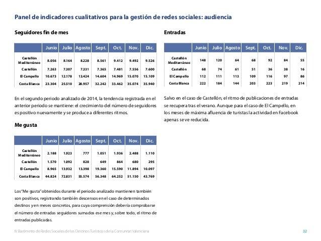 IV Barómetro de Redes Sociales de los Destinos Turísticos de la Comunitat Valenciana 32 Panel de indicadores cualitativos ...