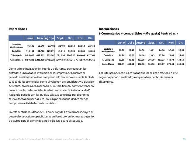 IV Barómetro de Redes Sociales de los Destinos Turísticos de la Comunitat Valenciana 33 Impresiones Junio Julio Agosto Sep...