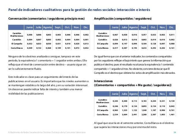 IV Barómetro de Redes Sociales de los Destinos Turísticos de la Comunitat Valenciana 34 Panel de indicadores cualitativos ...