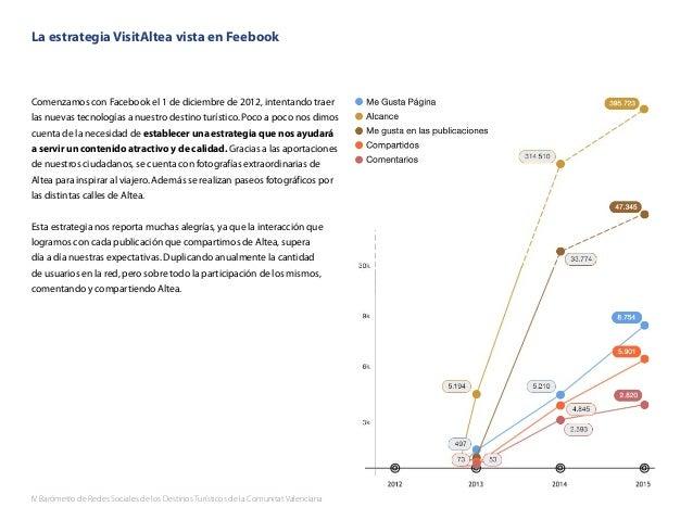 IV Barómetro de Redes Sociales de los Destinos Turísticos de la Comunitat Valenciana 52 La estrategia VisitAltea vista en ...