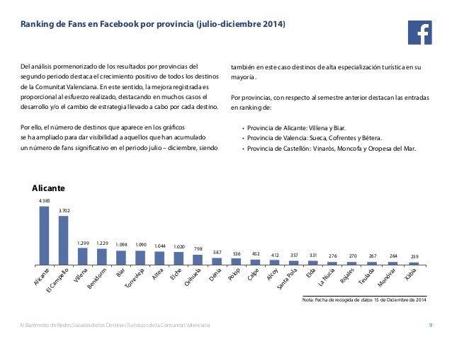IV Barómetro de Redes Sociales de los Destinos Turísticos de la Comunitat Valenciana 9 Del análisis pormenorizado de los r...
