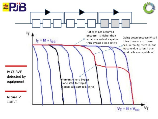 Solar Cell: Solar Cell Bypass Diode
