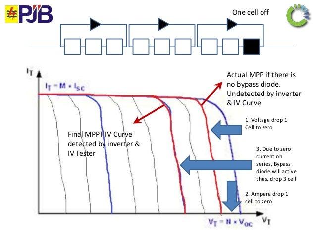 mpp curve