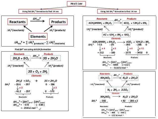 Ib Chemistry On Hess U0026 39 S Law  Enthalpy Formation And Combustion