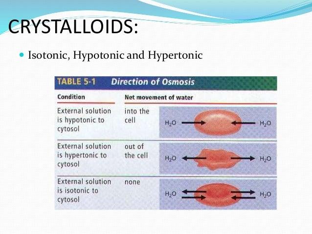 types of iv fluids