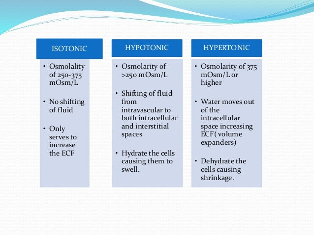 Iv Fluids Types Of Iv Fliuds