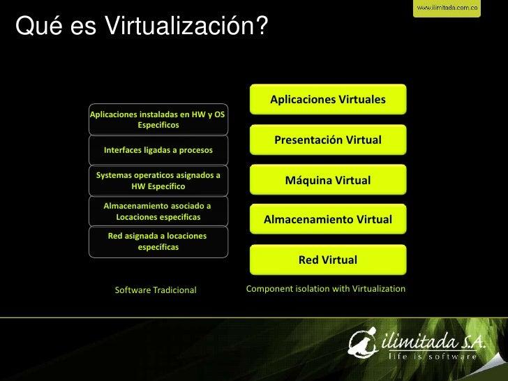 Virtualizacion Slide 2