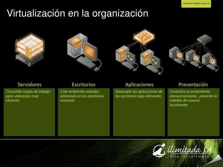 Virtualizacion Slide 3