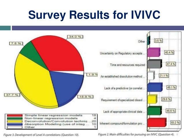 Dissolution and In Vitro In Vivo Correlation (IVIVC)