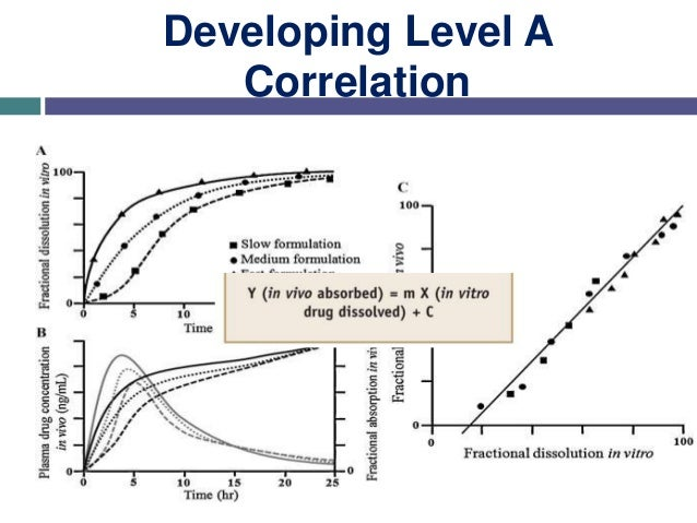 Developing Level A Correlation