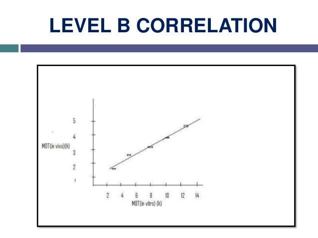 • • • A B C 20 40 10060 80 % drug dissolved in 45 minutes AUC(μg.h/ml) 10 30 20 10 40 60 50 10 95 LEVEL C CORRELATION