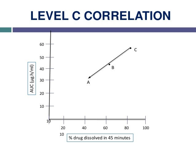 LEVEL D CORRELATION  Level D correlation is a rank order and qualitative analysis and is not considered useful for regula...