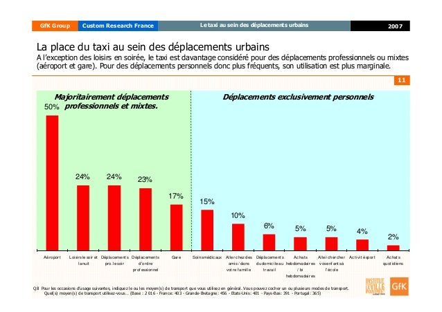 11 2007GfK Group Custom Research France Le taxi au sein des déplacements urbains 50% 24% 24% 23% 17% 15% 10% 6% 5% 5% 4% 2...