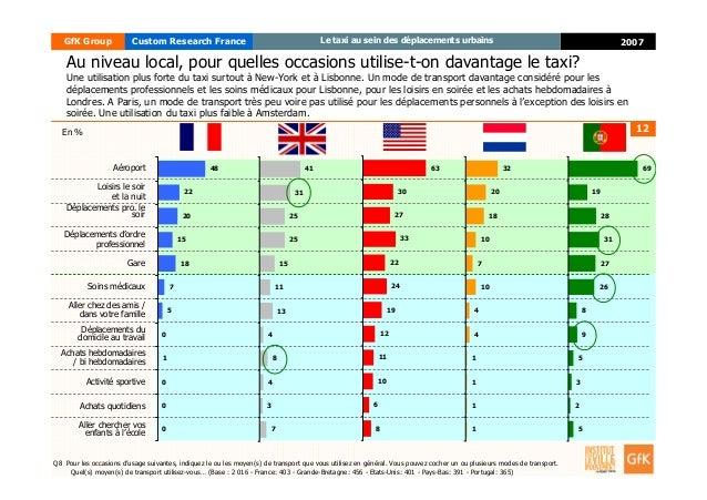 12 2007GfK Group Custom Research France Le taxi au sein des déplacements urbains Au niveau local, pour quelles occasions u...