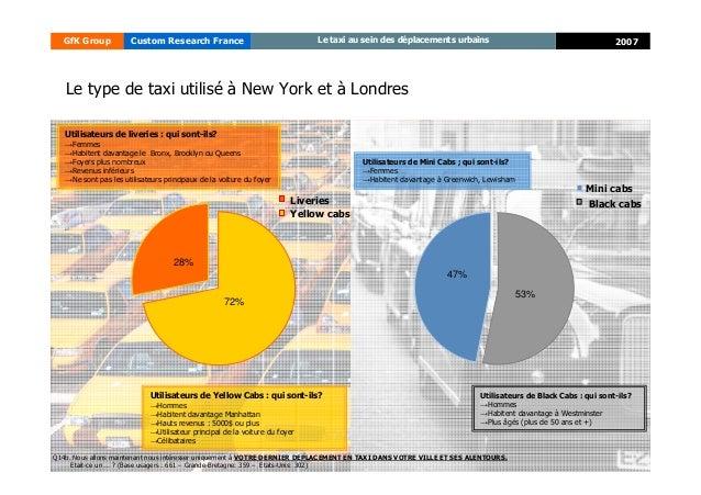 13 2007GfK Group Custom Research France Le taxi au sein des déplacements urbains Le type de taxi utilisé à New York et à L...
