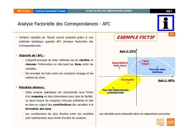 15 2007GfK Group Custom Research France Le taxi au sein des déplacements urbains Analyse Factorielle des Correspondances -...