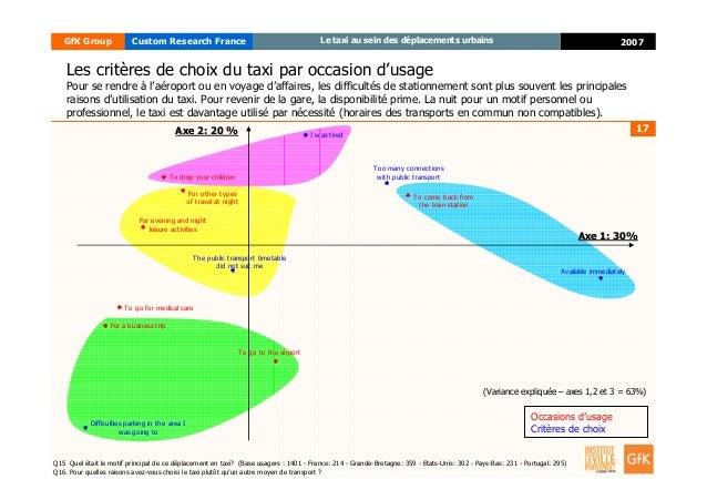 17 2007GfK Group Custom Research France Le taxi au sein des déplacements urbains Les critères de choix du taxi par occasio...