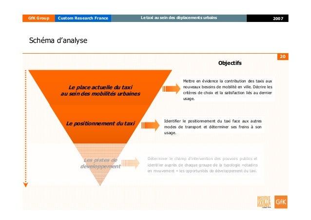 20 2007GfK Group Custom Research France Le taxi au sein des déplacements urbains Les pistes de développement Le positionne...