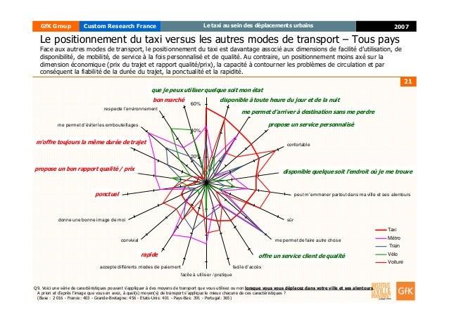 21 2007GfK Group Custom Research France Le taxi au sein des déplacements urbains 0% 20% 40% 60% que je peux utiliser quel ...