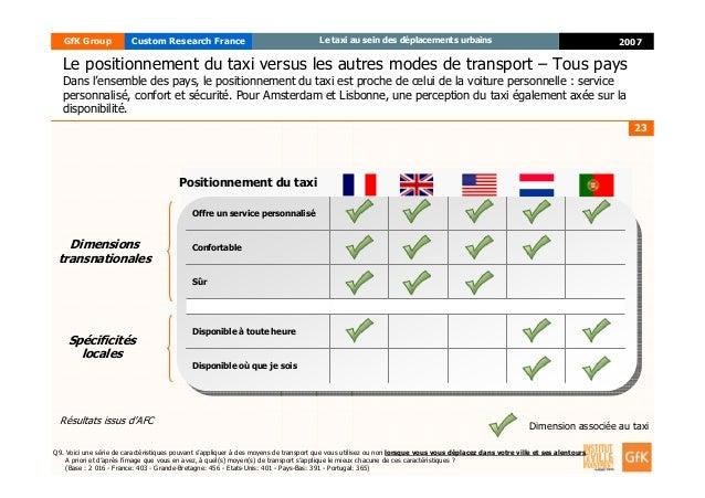23 2007GfK Group Custom Research France Le taxi au sein des déplacements urbains Disponible où que je sois Disponible à to...