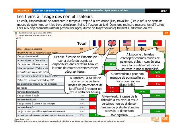 27 2007GfK Group Custom Research France Le taxi au sein des déplacements urbains Les freins à l'usage des non utilisateurs...