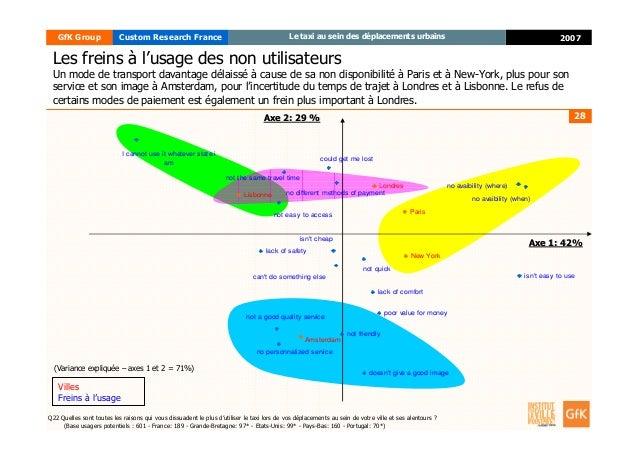 28 2007GfK Group Custom Research France Le taxi au sein des déplacements urbains Q22 Quelles sont toutes les raisons qui v...