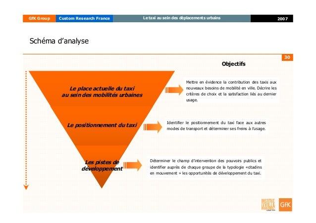 30 2007GfK Group Custom Research France Le taxi au sein des déplacements urbains Les pistes de développement Le positionne...