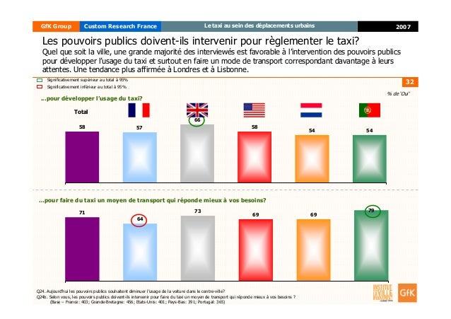 32 2007GfK Group Custom Research France Le taxi au sein des déplacements urbains Les pouvoirs publics doivent-ils interven...
