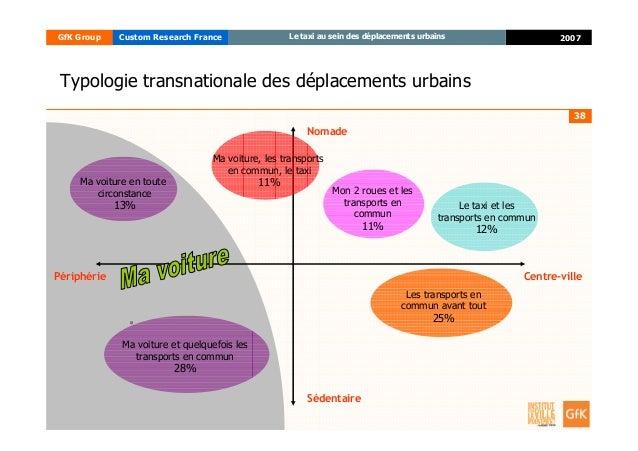 38 2007GfK Group Custom Research France Le taxi au sein des déplacements urbains Typologie transnationale des déplacements...