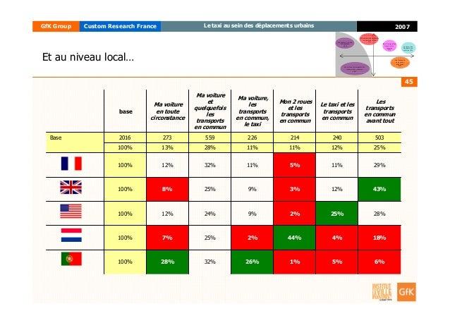 45 2007GfK Group Custom Research France Le taxi au sein des déplacements urbains Et au niveau local… 6% 18% 28% 43% 29% 25...