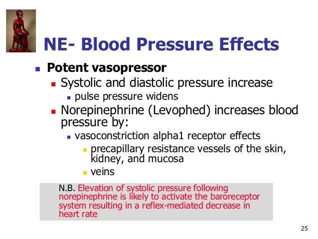 25 NE- Blood Pressure Effects  Potent vasopressor  Systolic and diastolic pressure increase  pulse pressure widens  No...