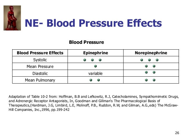 26 NE- Blood Pressure Effects Blood Pressure Blood Pressure Effects Epinephrine Norepinephrine Systolic Mean Pressure Dias...