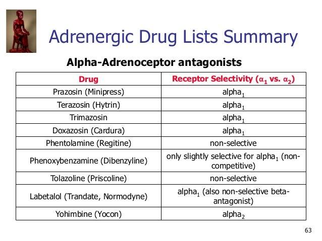 63 Adrenergic Drug Lists Summary Alpha-Adrenoceptor antagonists Drug Receptor Selectivity (α1 vs. α2) Prazosin (Minipress)...