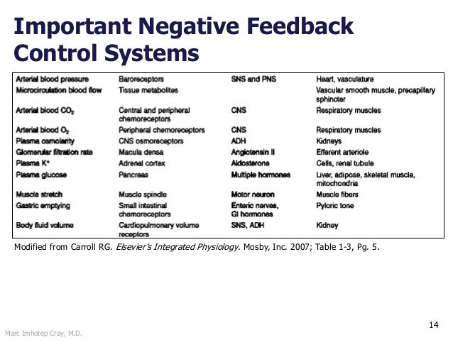 Marc Imhotep Cray, M.D. Important Negative Feedback Control Systems 14 Modified from Carroll RG. Elsevier's Integrated Phy...