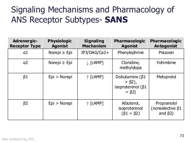 Marc Imhotep Cray, M.D. 73 Adrenergic- Receptor Type Physiologic Agonist Signaling Mechanism Pharmacologic Agonist Pharmac...