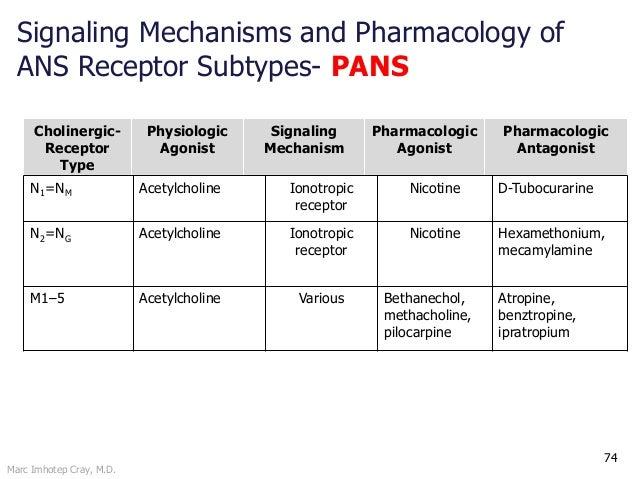 Marc Imhotep Cray, M.D. 74 Cholinergic- Receptor Type Physiologic Agonist Signaling Mechanism Pharmacologic Agonist Pharma...