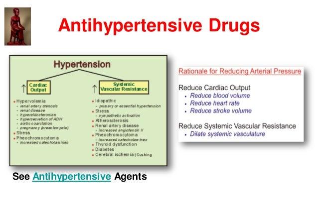 Antihypertensive Drugs See Antihypertensive Agents
