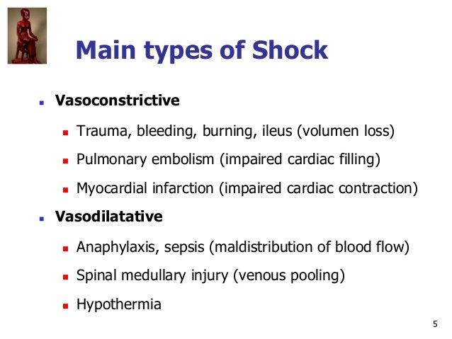 5 Main types of Shock  Vasoconstrictive  Trauma, bleeding, burning, ileus (volumen loss)  Pulmonary embolism (impaired ...