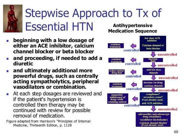 60 Stepwise Approach to Tx of Essential HTN  beginning with a low dosage of either an ACE inhibitor, calcium channel bloc...