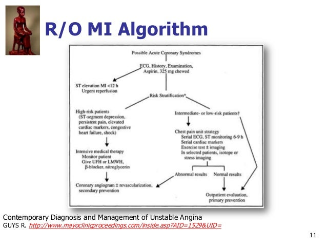 11 R/O MI Algorithm Contemporary Diagnosis and Management of Unstable Angina GUYS R. http://www.mayoclinicproceedings.com/...