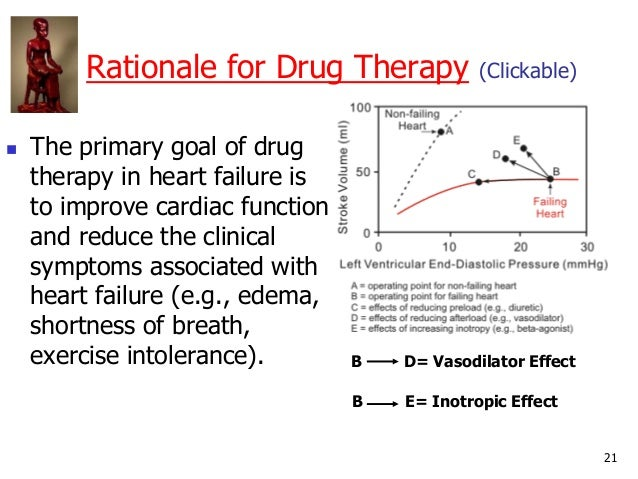 21 Rationale for Drug Therapy (Clickable)  The primary goal of drug therapy in heart failure is to improve cardiac functi...