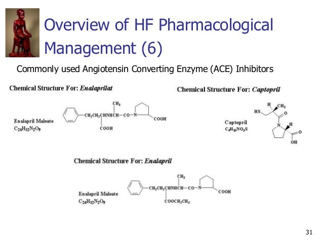 31 Overview of HF Pharmacological Management (6) Commonly used Angiotensin Converting Enzyme (ACE) Inhibitors
