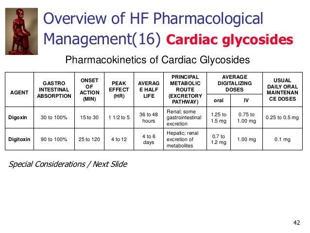 42 Pharmacokinetics of Cardiac Glycosides AGENT GASTRO INTESTINAL ABSORPTION ONSET OF ACTION (MIN) PEAK EFFECT (HR) AVERAG...