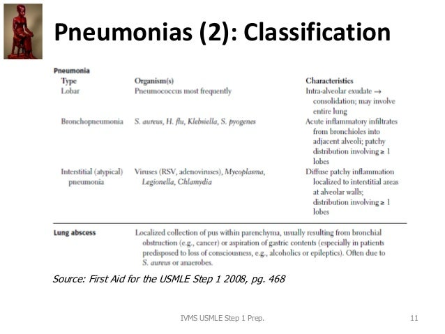 Pneumonias (2): Classification IVMS USMLE Step 1 Prep. 11 Source: First Aid for the USMLE Step 1 2008, pg. 468