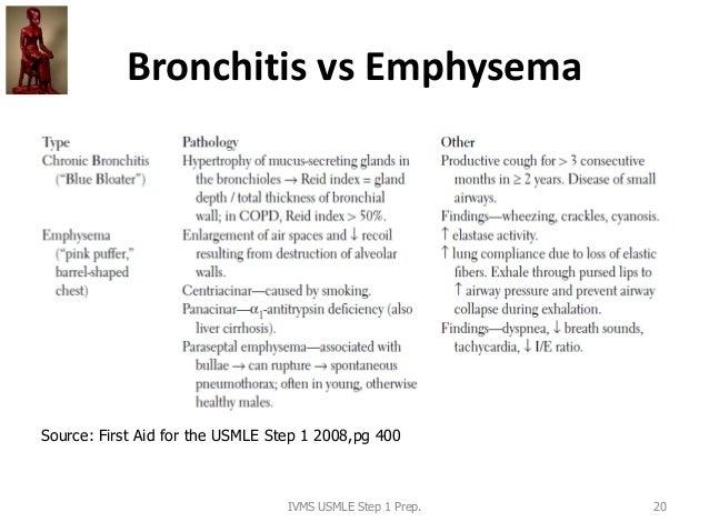 Bronchitis vs Emphysema IVMS USMLE Step 1 Prep. 20 Source: First Aid for the USMLE Step 1 2008,pg 400
