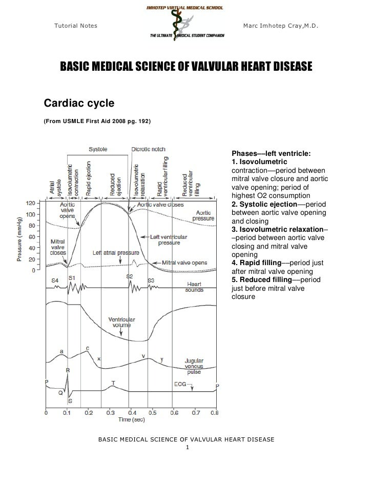 Tutorial Notes                                         Marc Imhotep Cray,M.D.     BASIC MEDICAL SCIENCE OF VALVULAR HEART ...