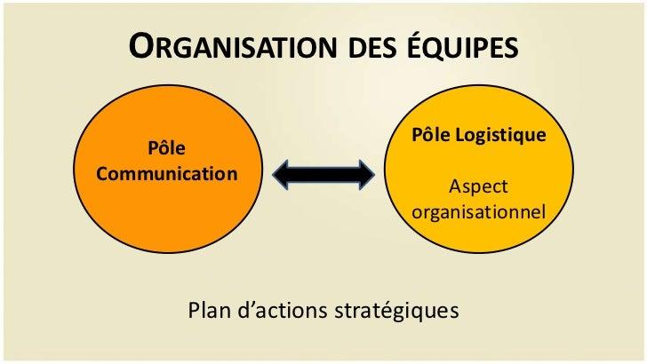 ORGANISATION DES ÉQUIPES                              Pôle Logistique    PôleCommunication                                ...